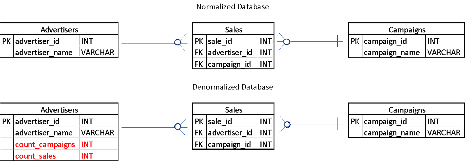Database denormalization 1