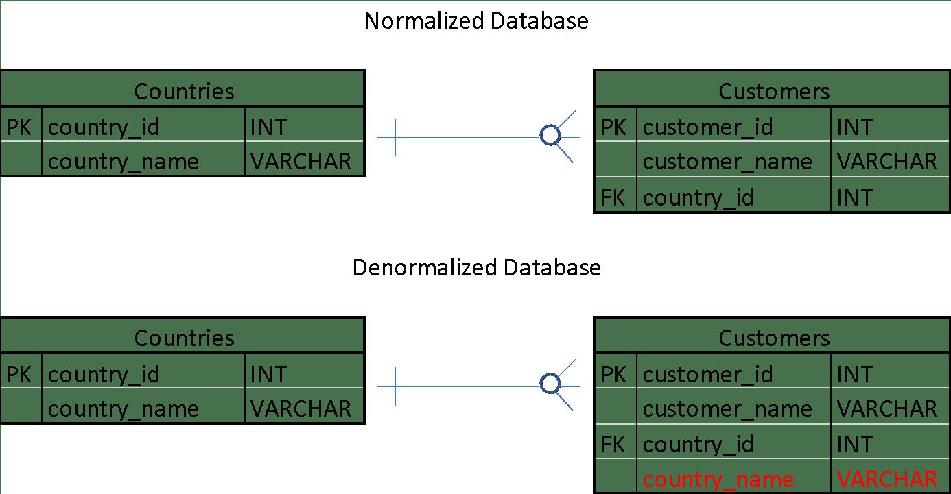 Normalized database vs denormalized 1