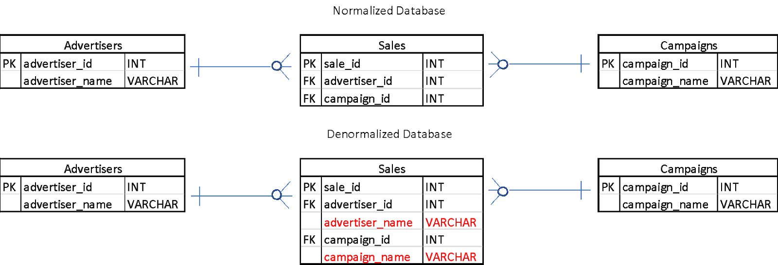 Normalized database vs denormalized 2