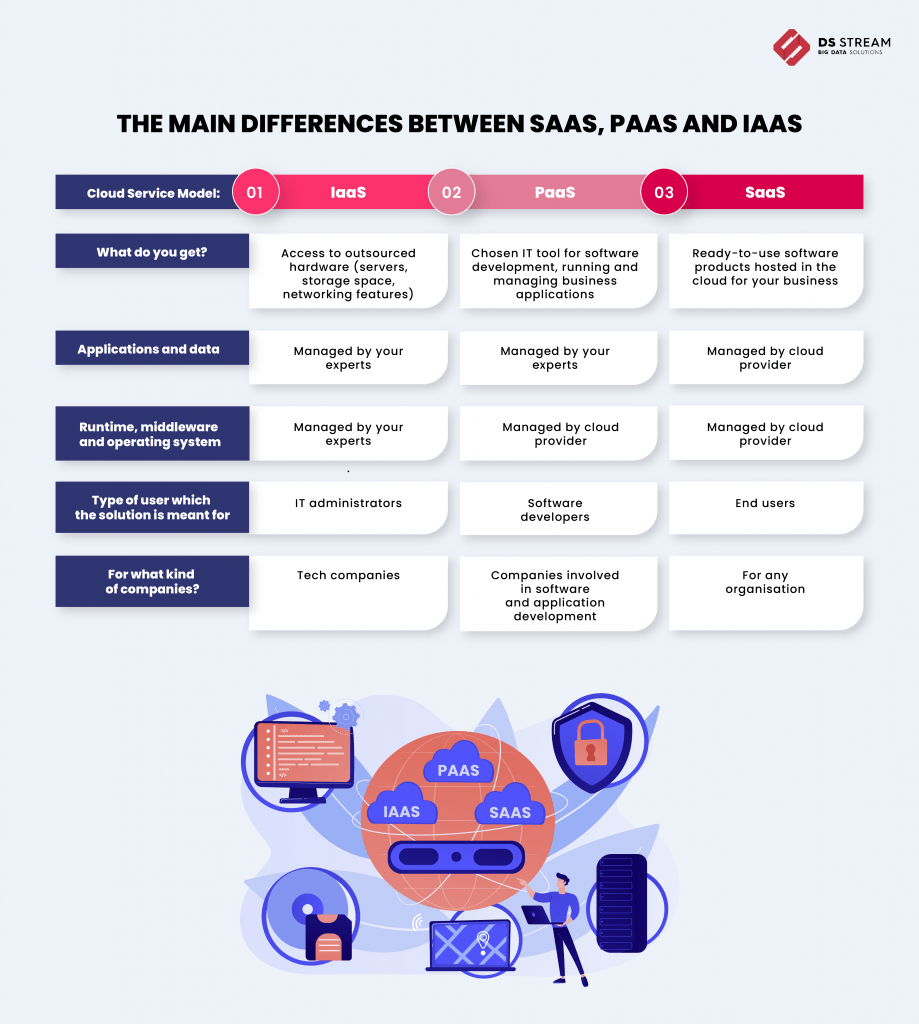 SaaS vs PaaS vs IaaS - how to choose the right Cloud Service Model - infographic