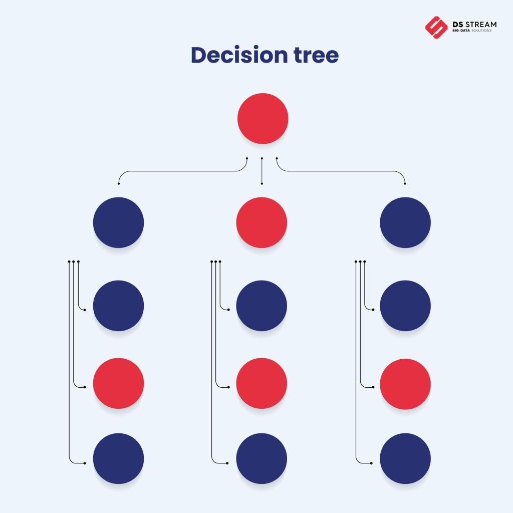 Wykres decision tree