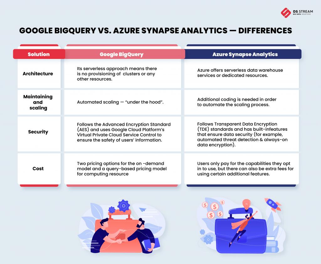 BigQuery vs Synapse infographic