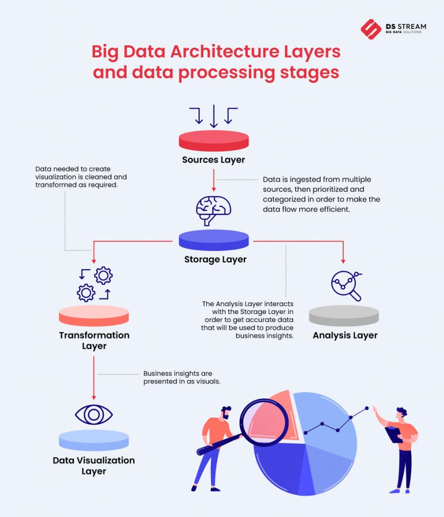 Big Data Architecture Layout